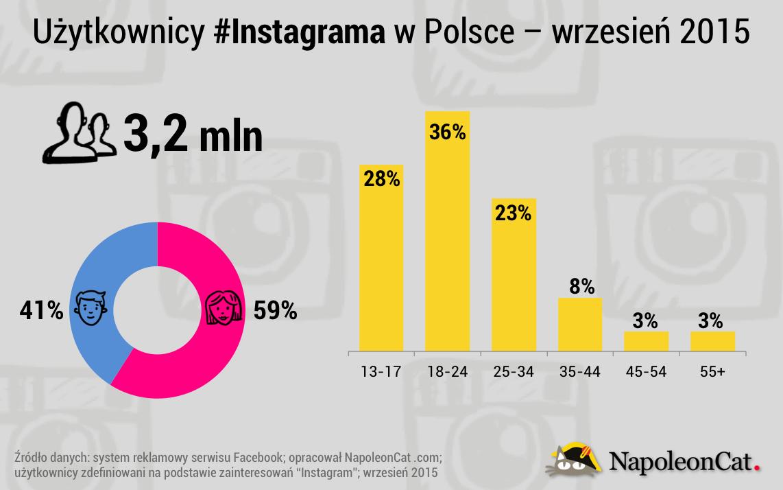 Polacy na Instagramie