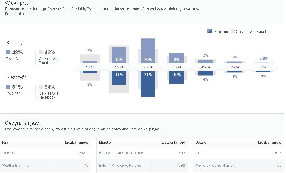 Jak działają statystyki Facebooka?