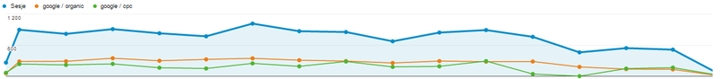 wykres Google Analitycs