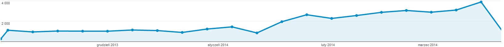 Czy czas ładowania Twojej strony www ma wpływ na jej pozycję w wynikach wyszukiwania?
